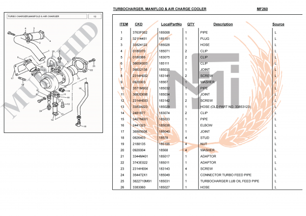 TURBOCHARGER MANIFLOD & AIR CHARGE COOLER